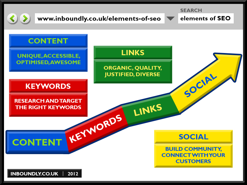 Elements of SEO infographics